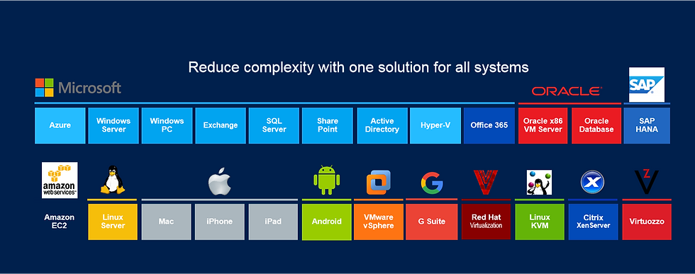Acronis%20supported%20platforms_edited.p