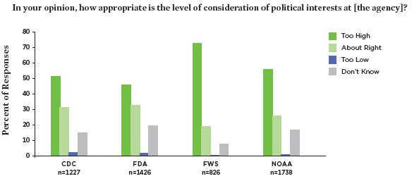 AGENCY POLITICS