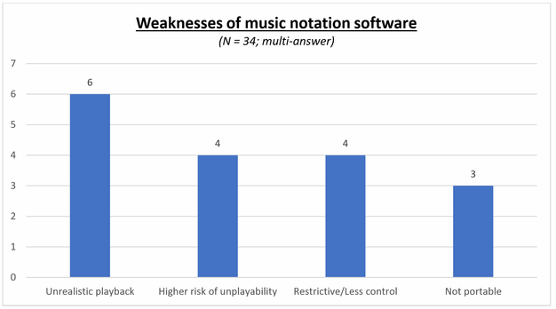 Composing with Music Notation Software