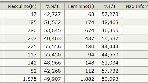Dados do TSE apontam que 47% dos eleitores de Aceguá não concluíram o ensino fundamental