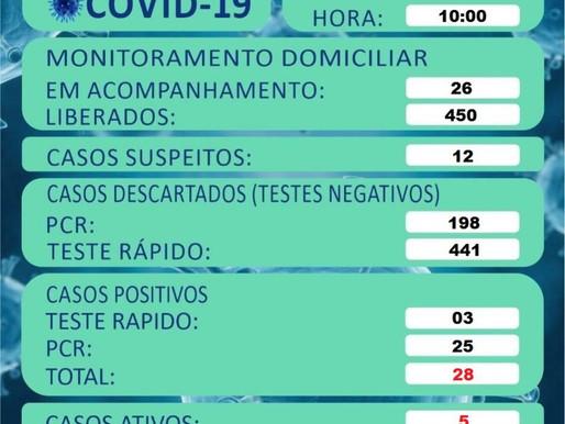 Aceguá registra mais um caso positivo de covid-19