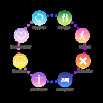 Les 8 sphères Boost'ton énergie