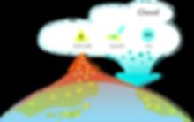 PyreneeDribe cloud Deep learning