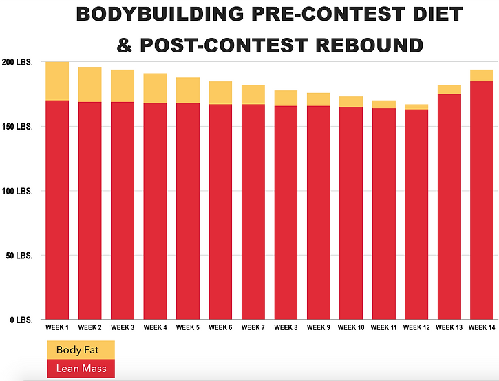 Bodybuilding Pre-Contest Diet and Post-Contest Rebound