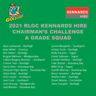 CONGRATULATIONS to the players selected for the 2021 RLGC Kennards Hire Chairman's Challenge A Grade