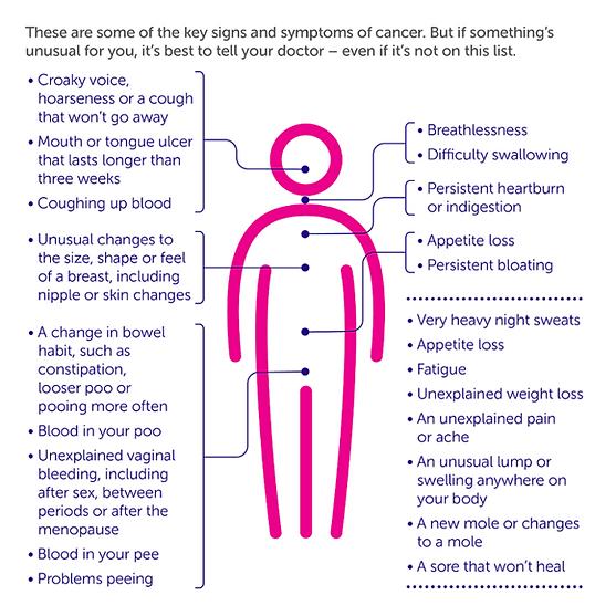 symptoms guide.png