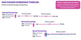 cancer screening timeline
