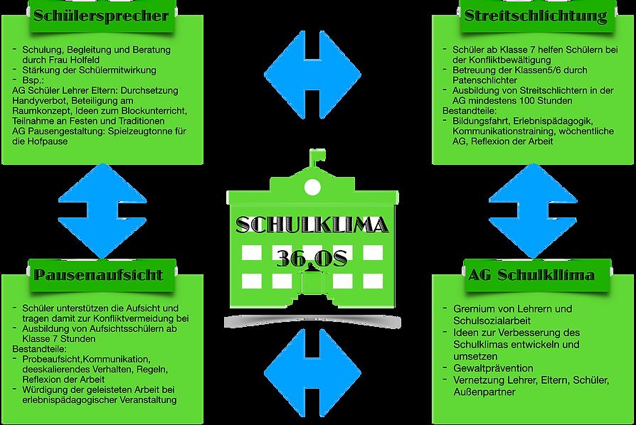 Entwurf_Seite_für_Homepage_Schulkima_fre