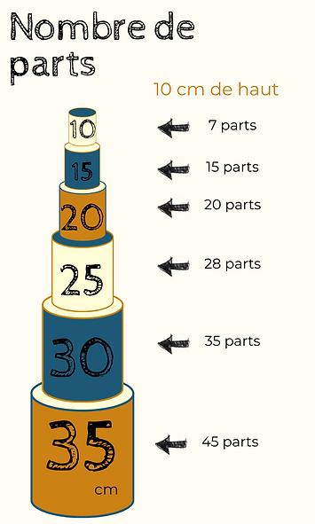 Nombre de parts (1).png