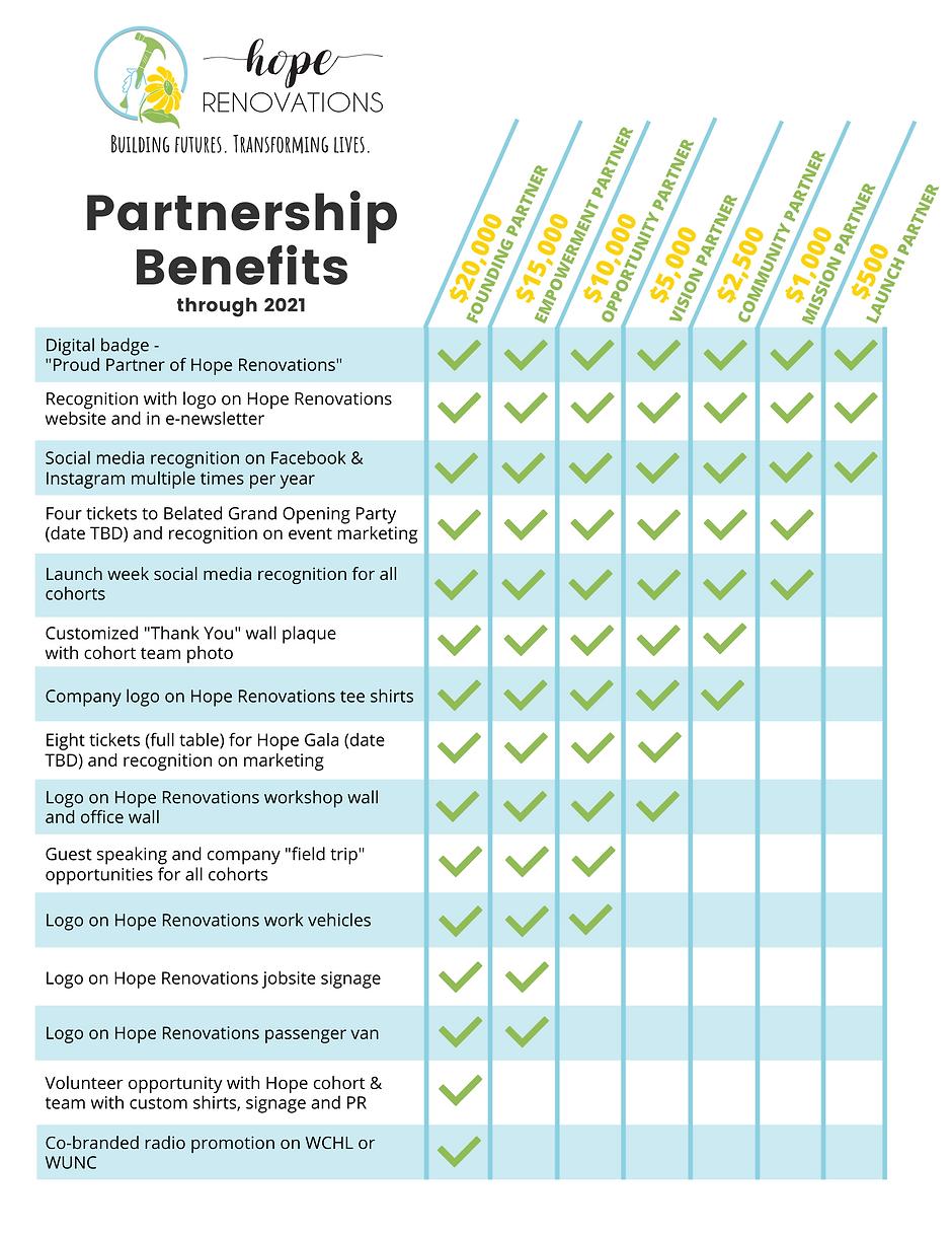 2020-21 Hope Renovations Partnership Opp