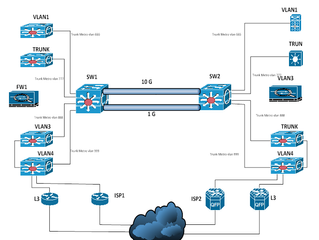 Data Center Interconnect with QinQ for vMotion