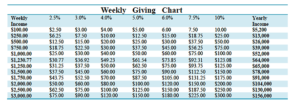 Giving-Chart.png