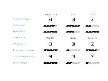 Vergeleich SLS mit SLA und FDM.png