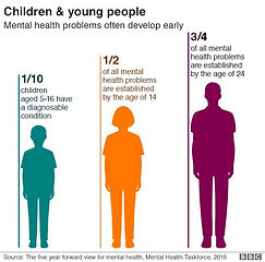 MENTAL HEALTH IN YOUTH