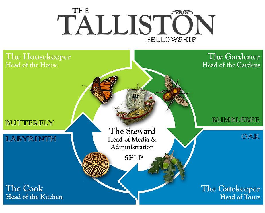 The Talliston Fellowship chart 2020+.jp