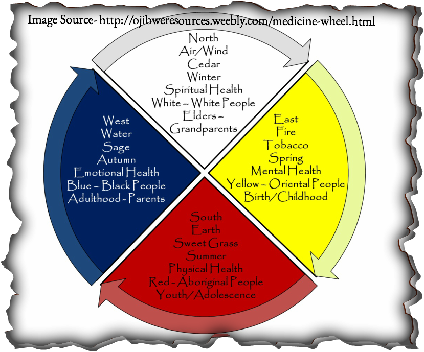 This is a very similar resource to the Medicine Wheel Doreen elaborated on in her presentations. Source for this image: http://ojibweresources.weebly.com/medicine-wheel.html