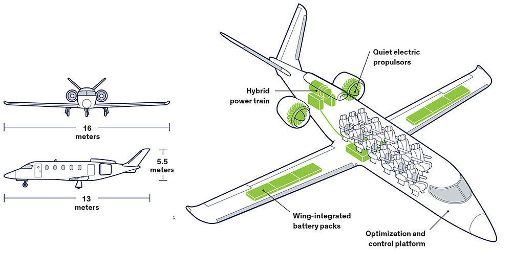 Electric Airplane Battery