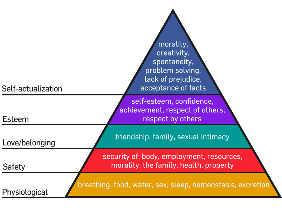 Health on Maslow's Hierarchy of Needs