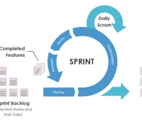 Scrum: O que é e como aplicar na sua empresa