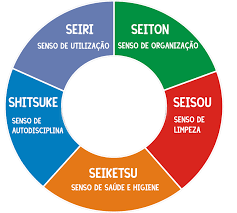 O que é e como aplicar a metodologia 5s na sua empresa