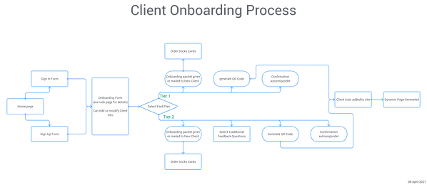 Client Onboarding Process.png