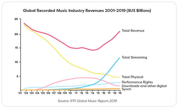 RECORDED-MUSIC-INDUSTRY-REVENUES.jpg