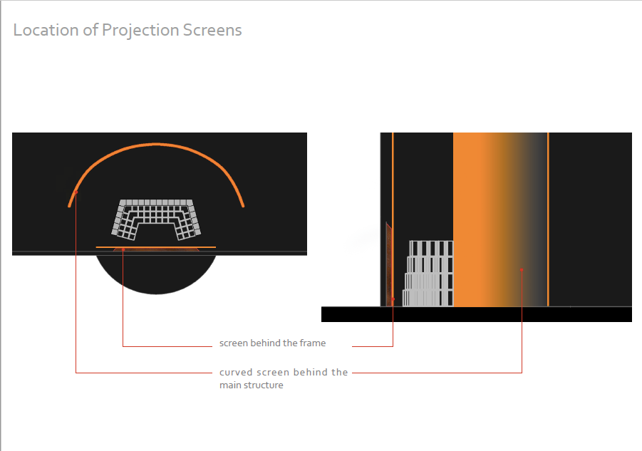 Location of Projection Screens