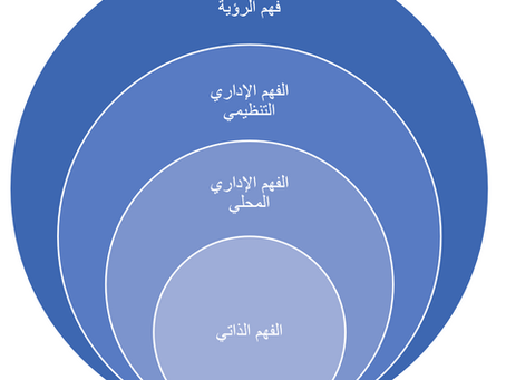 الفهم الرباعي للقائد الحكومي في ظل رؤية 2030