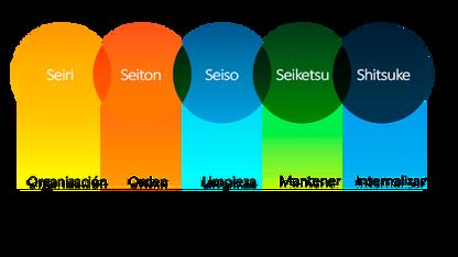 CURSO: Metodología 5S