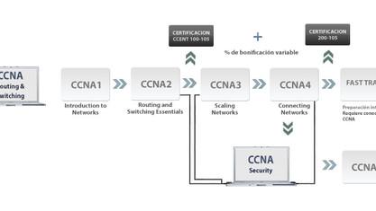 Curso de Network y IT CCNA 1