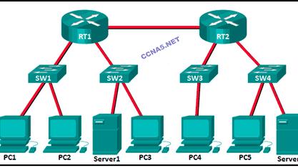 Curso Network y IT CCNA 2