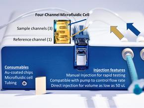 The Advantages of a Portable SPR Instrument