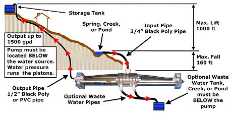 layout-diagram-for-high-lifter-water-pum