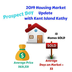 2019 Stats - Prospect Bay.jpg