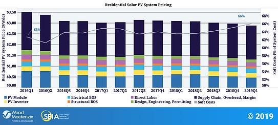 Solar Costs Decreasing Graph