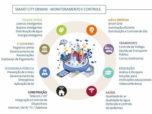 O que são Cidades Inteligentes?