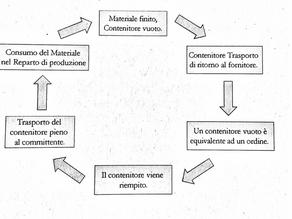 Flusso di materiali nella produzione
