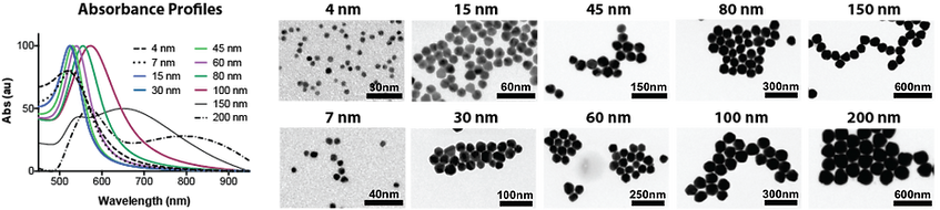 Gold nanopartices