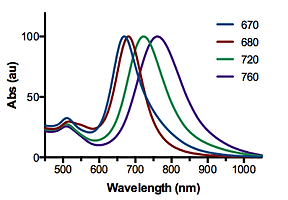 Gold nanoparticles spectra
