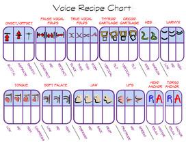 Voice-Recipe-Chart-(Master).jpg