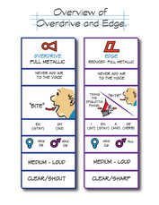 SR-Voice Chart_Overview of -Overdrive an
