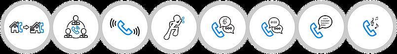 Botones de Servicios Digitales de Telefonía