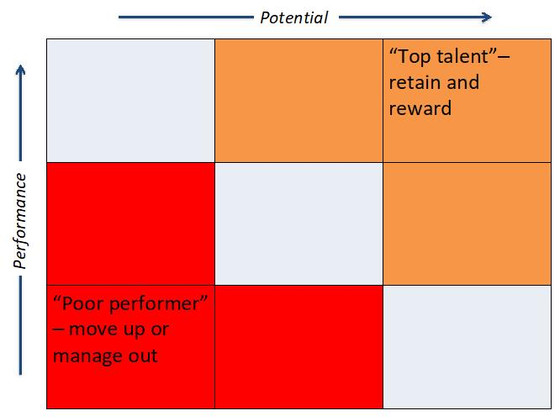 Turning 'talent' on its head