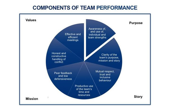 Releasing the Power of Teams