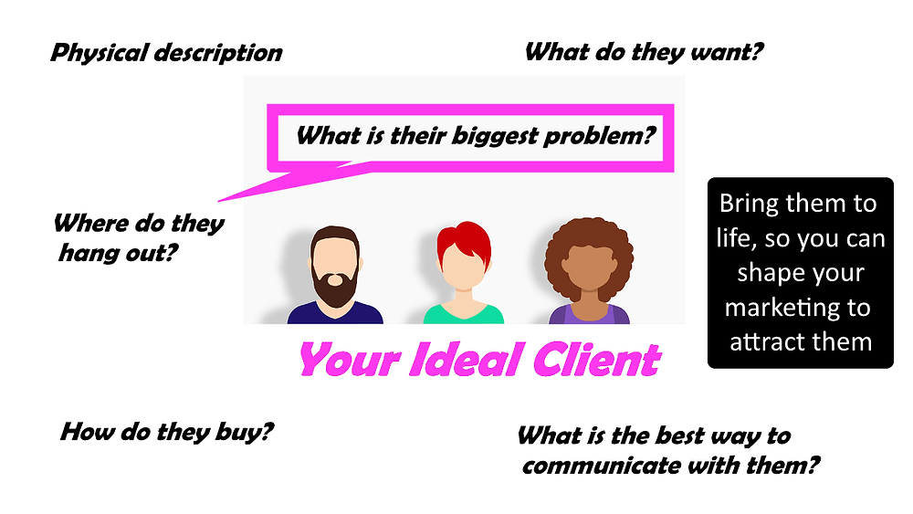 Client Avatar - find ideal client through marketing