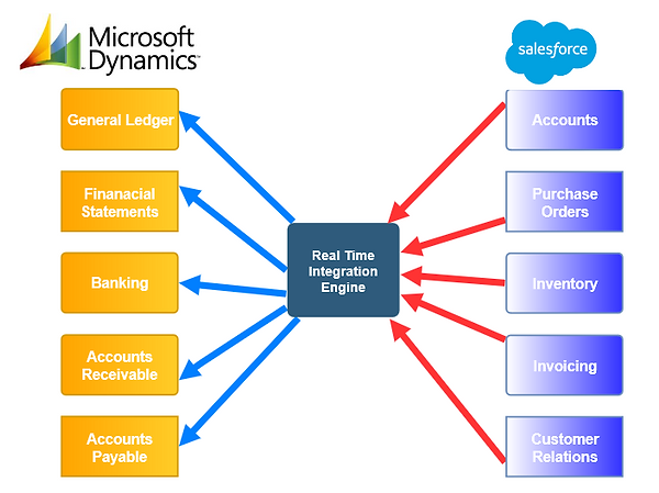 microsoft_dynamics_salesforce_integration