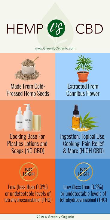hemp_vs_cbd_greenly_organic