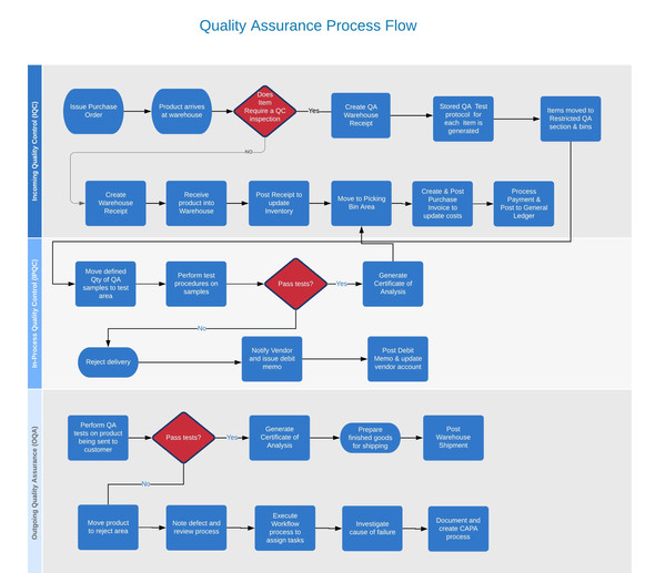 goldfinch_quality_assurance_process_flow