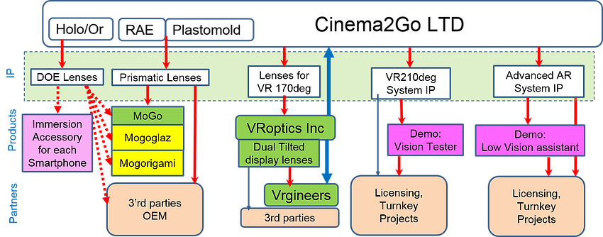 "immerse yourself OEM 3'd parties wide field of view VR Vrgineers patent vision tester licensing turnkey projects advanced AR ""low vision assistant"" AMD ""age macular degeneration"" glaucoma diabetis"