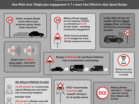 How wide-area 20mph speed limits are better value and  more effective than engineered schemes